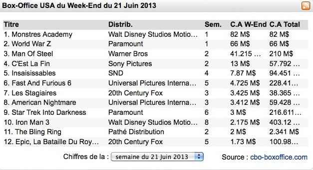 Box-Office US : Les Monstres de Pixar battent ceux de World War Z !
