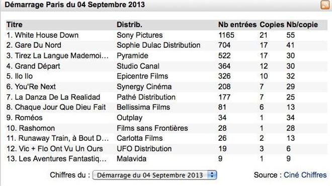 Box-Office 14 h : Channing Tatum explose Gare du Nord