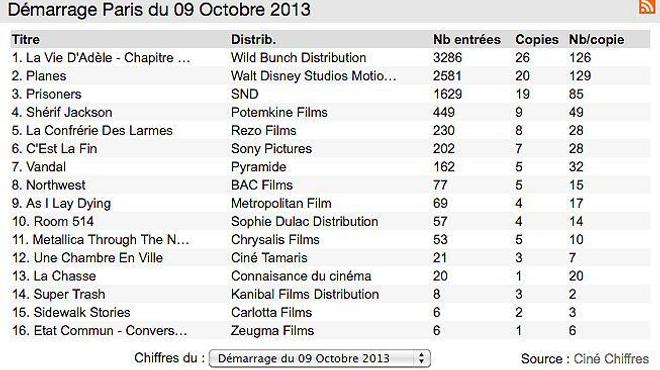 Box-office 14h : La Vie d'Adèle s'offre un démarrage canon !