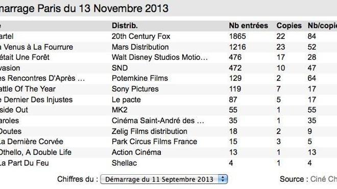 Box-Office 14 h : Cartel allume les parisiens