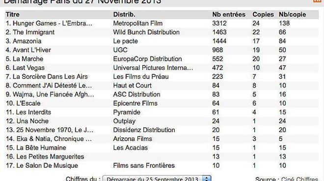 Box-office 14h : Hunger Games entre fièrement dans l'arène
