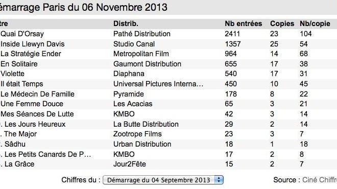 Box-Office 14 h : Tous au Quai d'Orsay !