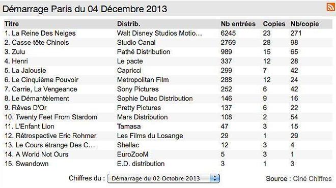 Box-office 14h : La Reine des Neiges envoûte les parisiens