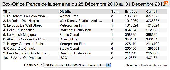 Box-office France : Hobbit, Disney et Scorsese... des entrées par millions !