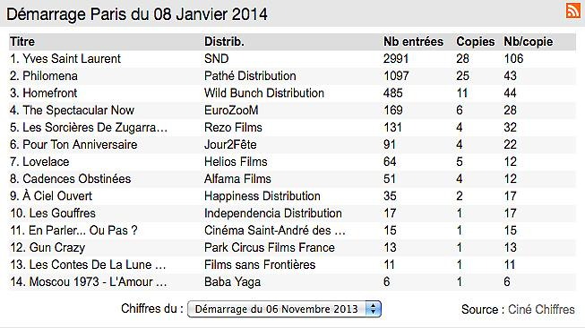 Box-office 14h : les parisiens se déplacent pour Yves Saint Laurent