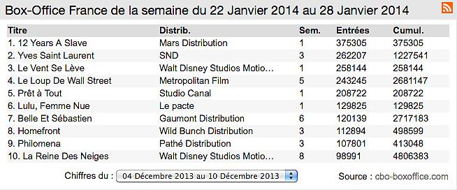 Box-office France : 12 Years a slave recale Yves Saint Laurent