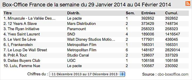 Box-office France : Minuscule tacle 12 Years a slave