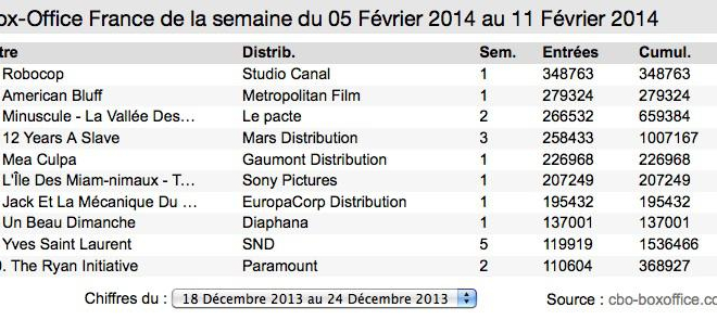 Box-office France : Le nouveau RoboCop s'impose