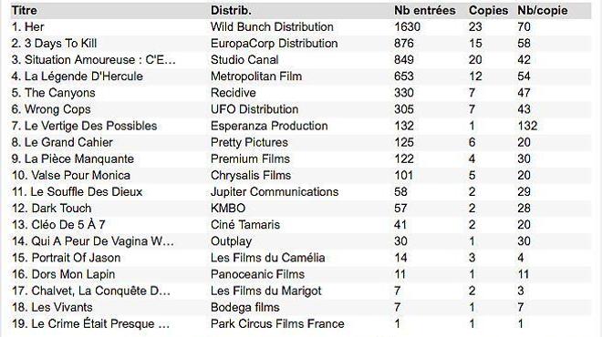 Box-office 14h : Joaquin Phoenix Scarlett Johansson charment Paris