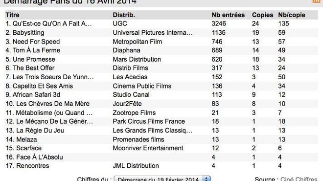 Box-Office 14 h : Les parisiens choisissent Qu'est-ce qu'on a fait au bon dieu ?