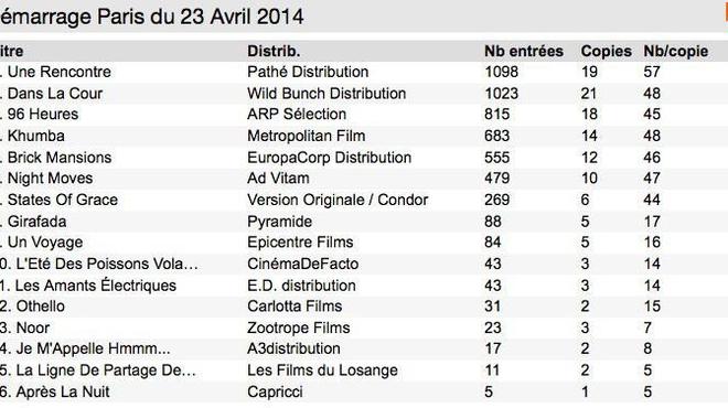 Box Office 14h : Les Parisiens séduits par Sophie Marceau et François Cluzet