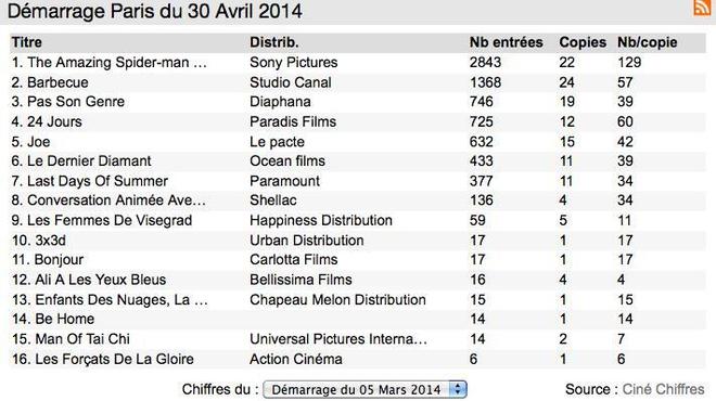 Box-Office 14h : Spider-man grimpe sur la Tour Eiffel