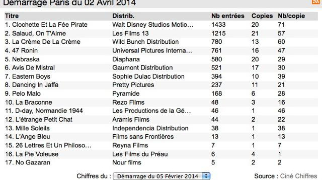 Box office 14h : Clochette enchante les (petits) Parisiens