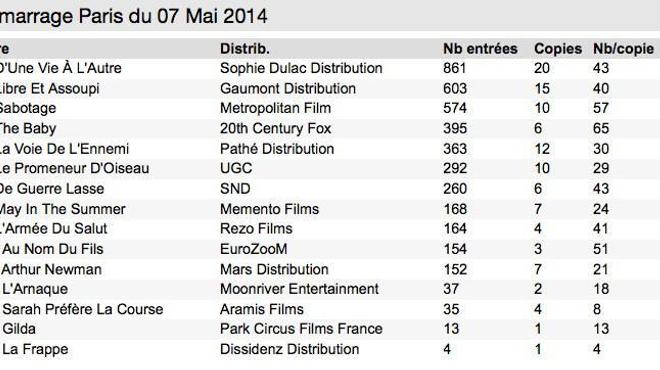 Box Office 14h : Liv Ullmann talonnée par Baptiste Lecaplain