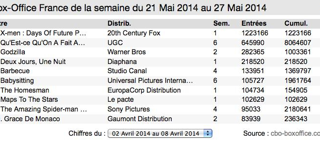 Box-Office France : Les X-Men tâclent Godzilla et le bon Dieu