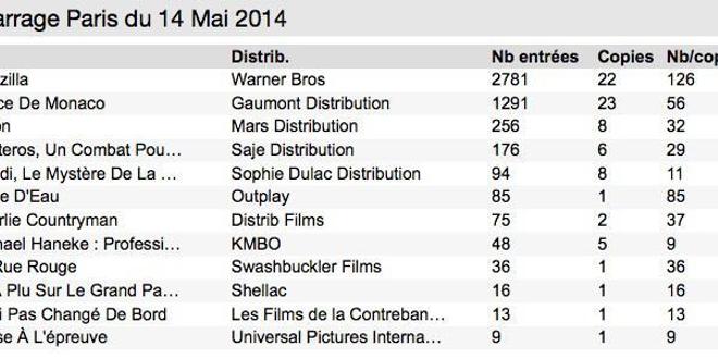 Box Office 14h : Godzilla pourchassé par Grace Kelly