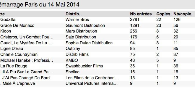 Box Office 14h : Godzilla pourchassé par Grace Kelly