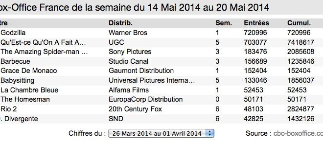 Box-Office France : Godzilla bat le bon dieu !