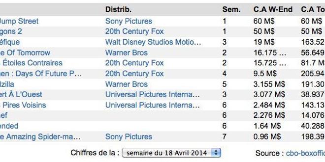 Box-Office US : Du monde au 22 Jump Street !