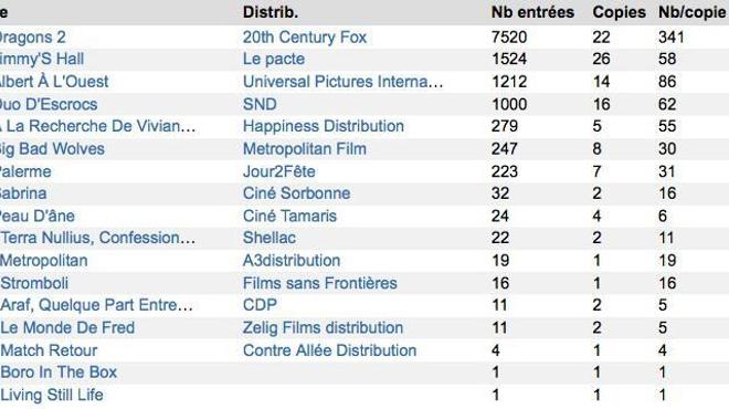 Box-Office 14h : Décollage record pour les Dragons de Dreamworks !