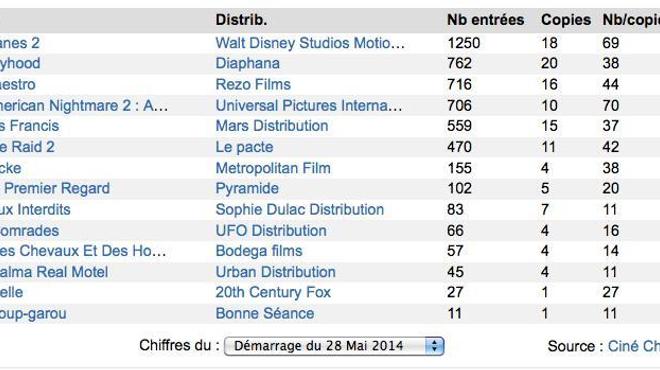 Box-Office 14h : Planes 2 survole Paris !