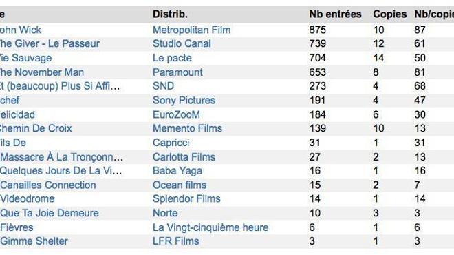 Box-Office 14H : Keanu Reeves au top