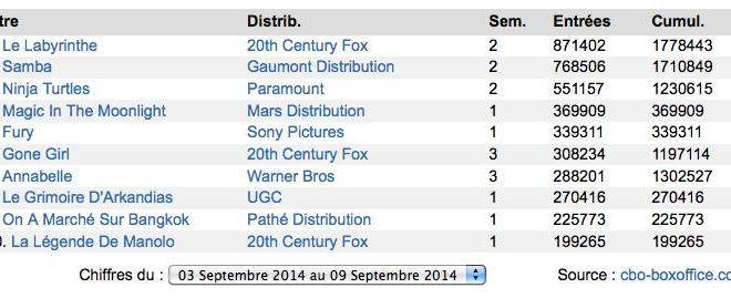 Box-Office France : Tous dans Le Labyrinthe