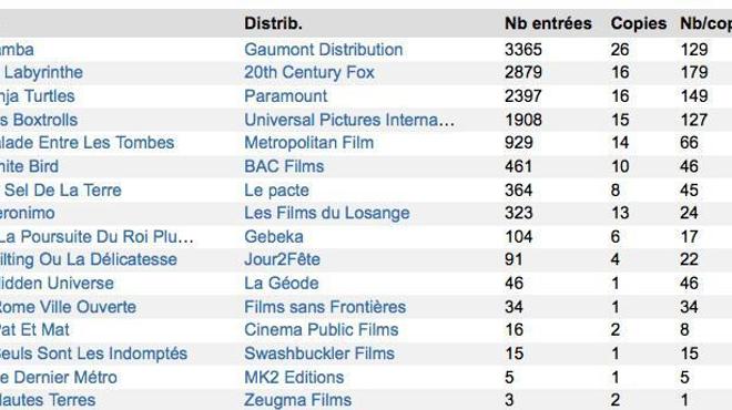 Box-Office 14h : Samba emballe Paris