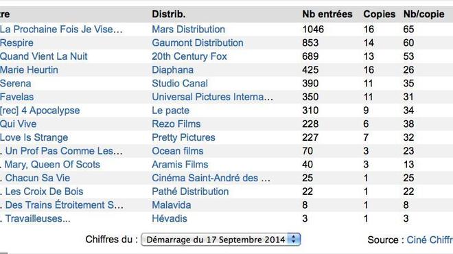 Box-Office 14h : Guillaume Canet vise Paris