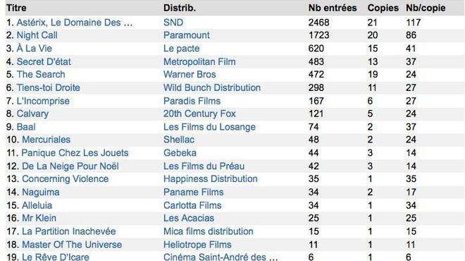 Box-Office 14h : Astérix sème Jake Gyllenhaal
