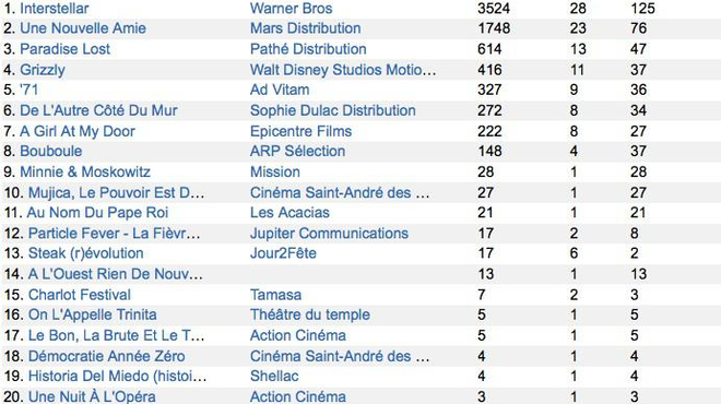 Box-Office 14h : Christopher Nolan en route vers les étoiles