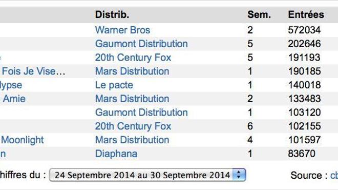 Box-Office France : Interstellar toujours en tête !