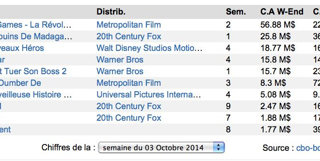 Box-Office US : Hunger Games 3 toujours au top !