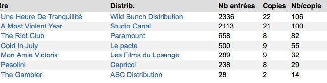 Box-Office 14h : Christian Clavier domine tranquillement