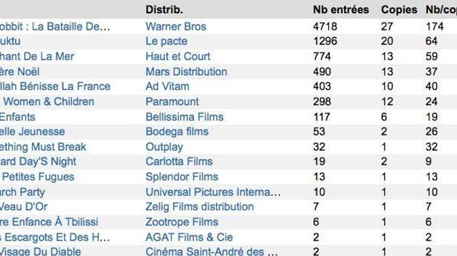 Box-Office 14h : Le Hobbit enflamme Paris
