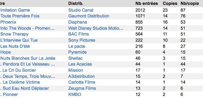 Box-Office 14h : Imitation Game démarre en trombe, Into the Woods se ramasse