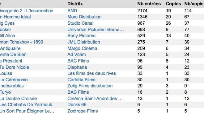 Démarrages parisiens : Divergente 2 domine le classement