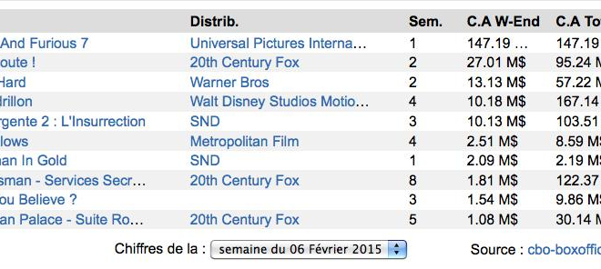 Box-Office US : Fast and Furious 7 démarre en trombe