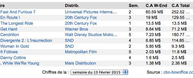 Box-Office US : Fast and Furious 7 écrase la concurrence