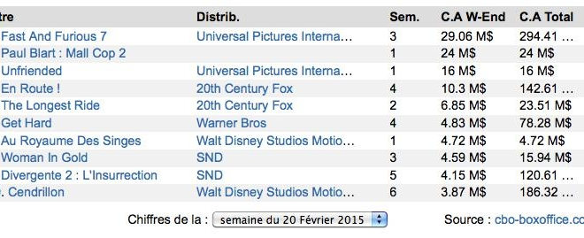 Box-Office US : Fast and Furious 7 toujours au top