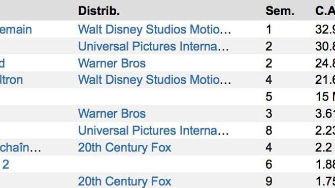 Box-Office US : George Clooney emporte le morceau