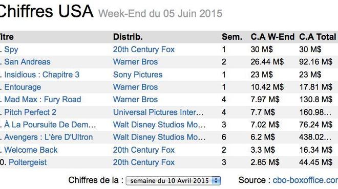 Box-Office US : Melissa McCarthy bat The Rock !
