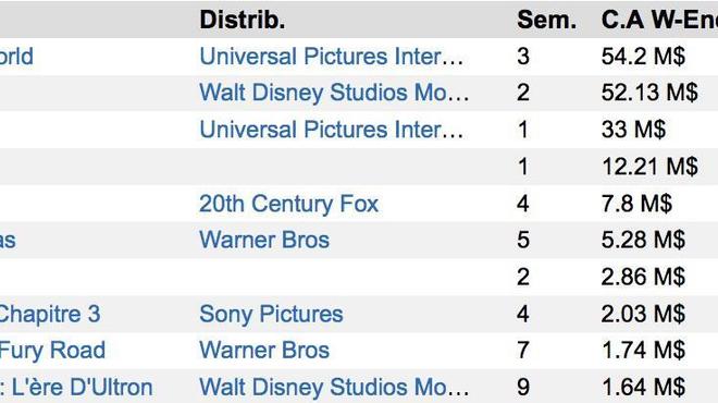 Box-Office US : Jurassic World indétrônable, Ted 2 se plante