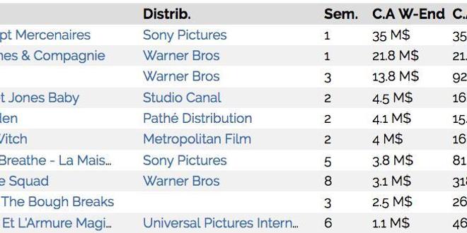 Box-Office US : Les sept mercenaires désarment la concurrence