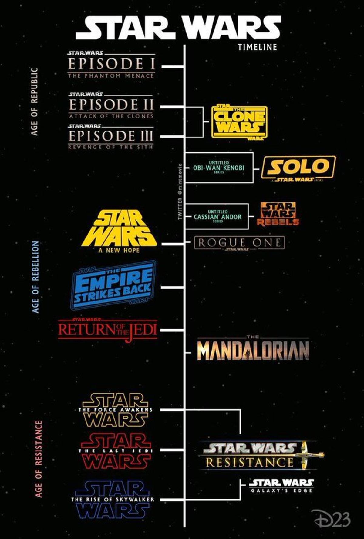 Infographie : Chronologie Star wars